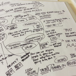 Brainstorming session for the Grow Your Own Food exhibit: understanding barriers to people growing their own food