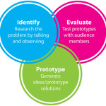 A graphic from the final report that shows how the design thinking process is layered and overlapping