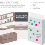 Prototype for the Reduce Food Waste exhibit: this shows a real kitchen layout that will incorporate information and graphics